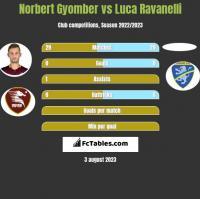 Norbert Gyomber vs Luca Ravanelli h2h player stats