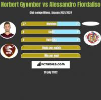 Norbert Gyomber vs Alessandro Fiordaliso h2h player stats