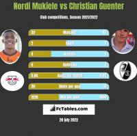 Nordi Mukiele vs Christian Guenter h2h player stats