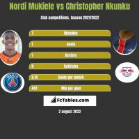 Nordi Mukiele vs Christopher Nkunku h2h player stats
