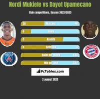 Nordi Mukiele vs Dayot Upamecano h2h player stats