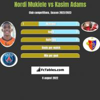 Nordi Mukiele vs Kasim Adams h2h player stats