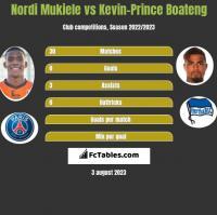 Nordi Mukiele vs Kevin-Prince Boateng h2h player stats