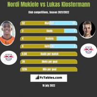 Nordi Mukiele vs Lukas Klostermann h2h player stats