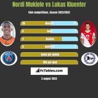 Nordi Mukiele vs Lukas Kluenter h2h player stats