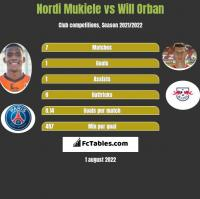 Nordi Mukiele vs Will Orban h2h player stats