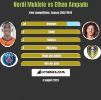 Nordi Mukiele vs Ethan Ampadu h2h player stats