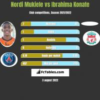Nordi Mukiele vs Ibrahima Konate h2h player stats
