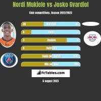 Nordi Mukiele vs Josko Gvardiol h2h player stats
