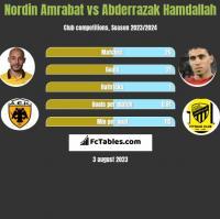 Nordin Amrabat vs Abderrazak Hamdallah h2h player stats