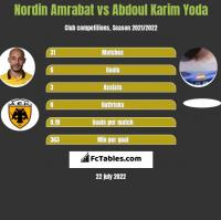 Nordin Amrabat vs Abdoul Karim Yoda h2h player stats