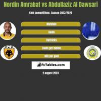 Nordin Amrabat vs Abdullaziz Al Dawsari h2h player stats