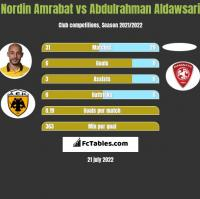 Nordin Amrabat vs Abdulrahman Aldawsari h2h player stats