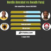 Nordin Amrabat vs Awadh Faraj h2h player stats