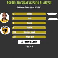 Nordin Amrabat vs Faris Al Alayaf h2h player stats