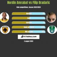 Nordin Amrabat vs Filip Bradaric h2h player stats