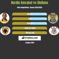 Nordin Amrabat vs Giuliano h2h player stats