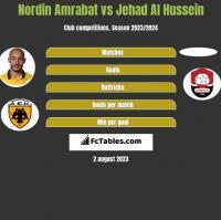 Nordin Amrabat vs Jehad Al Hussein h2h player stats