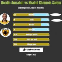 Nordin Amrabat vs Khaleil Khameis Salem h2h player stats