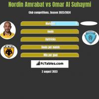 Nordin Amrabat vs Omar Al Suhaymi h2h player stats