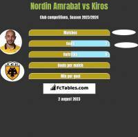 Nordin Amrabat vs Kiros h2h player stats