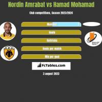 Nordin Amrabat vs Hamad Mohamad h2h player stats