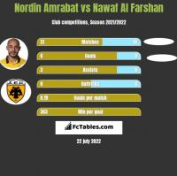 Nordin Amrabat vs Nawaf Al Farshan h2h player stats