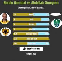 Nordin Amrabat vs Abdullah Almogren h2h player stats