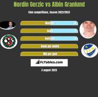 Nordin Gerzic vs Albin Granlund h2h player stats
