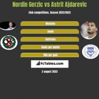 Nordin Gerzic vs Astrit Ajdarevic h2h player stats