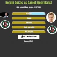 Nordin Gerzic vs Daniel Bjoernkvist h2h player stats