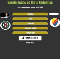 Nordin Gerzic vs Haris Radetinac h2h player stats