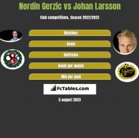 Nordin Gerzic vs Johan Larsson h2h player stats