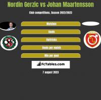 Nordin Gerzic vs Johan Maartensson h2h player stats