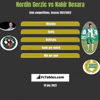 Nordin Gerzic vs Nahir Besara h2h player stats