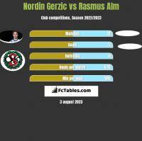 Nordin Gerzic vs Rasmus Alm h2h player stats