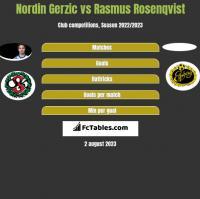 Nordin Gerzic vs Rasmus Rosenqvist h2h player stats