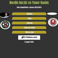 Nordin Gerzic vs Yaser Kasim h2h player stats