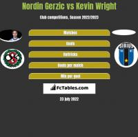 Nordin Gerzic vs Kevin Wright h2h player stats