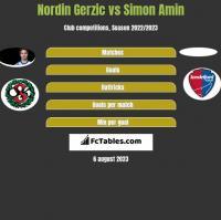 Nordin Gerzic vs Simon Amin h2h player stats