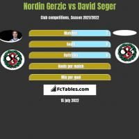 Nordin Gerzic vs David Seger h2h player stats