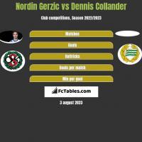 Nordin Gerzic vs Dennis Collander h2h player stats
