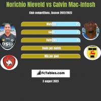 Norichio Nieveld vs Calvin Mac-Intosh h2h player stats