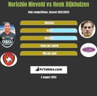 Norichio Nieveld vs Henk Dijkhuizen h2h player stats