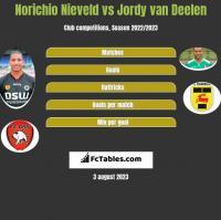 Norichio Nieveld vs Jordy van Deelen h2h player stats