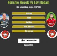 Norichio Nieveld vs Levi Opdam h2h player stats