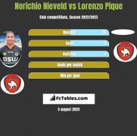 Norichio Nieveld vs Lorenzo Pique h2h player stats