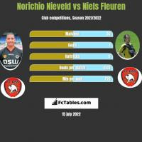 Norichio Nieveld vs Niels Fleuren h2h player stats
