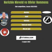 Norichio Nieveld vs Olivier Rommens h2h player stats