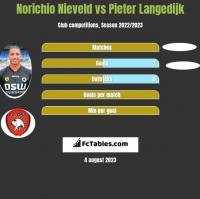 Norichio Nieveld vs Pieter Langedijk h2h player stats